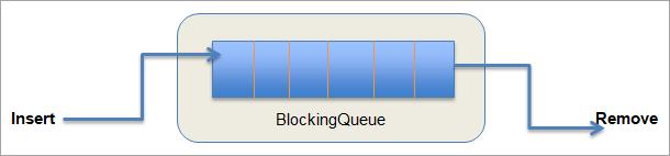 BlockingQueue