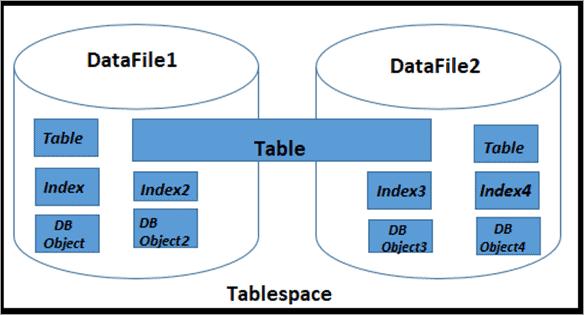 Database Logical Architecture
