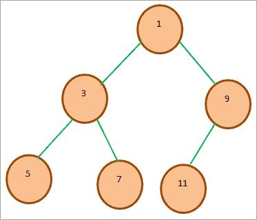 binary heap