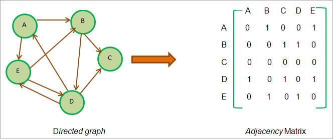 Adjacency Matrix - Directed graph
