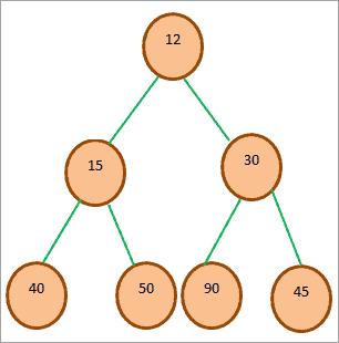Example of Min-heap