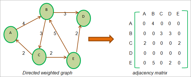 Adjacency Matrix - Directed Weighted Graph