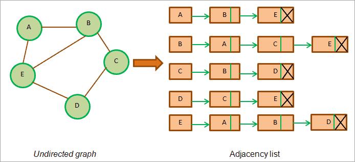 demonstrate adjacency list.