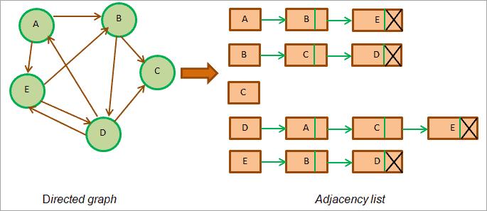 total length of the adjacency