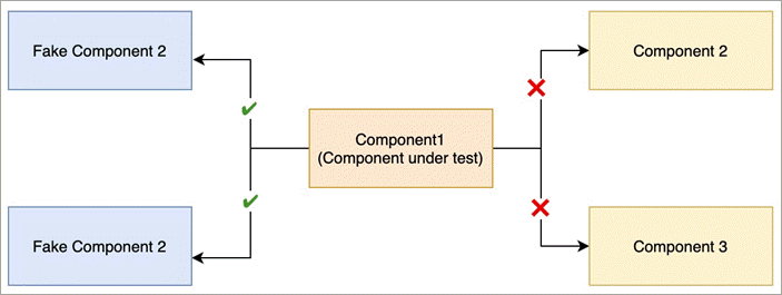 Mocking React Components