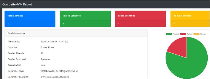 CourgetteJVM_reports_scenario_level