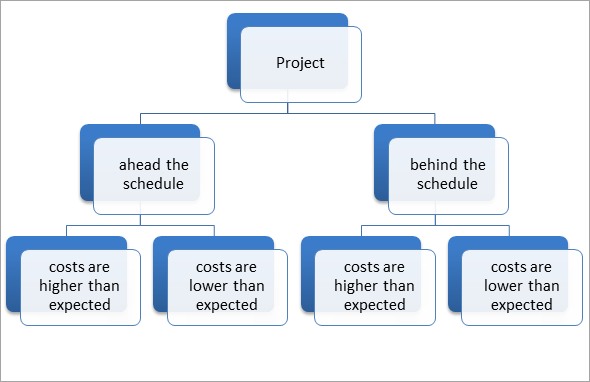 Various project situations in terms of performance