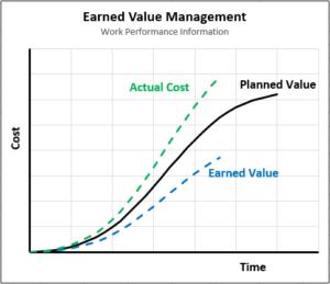 Earned Value Management Chart