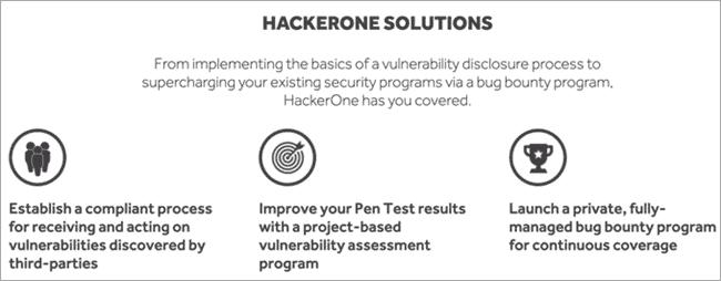HackerOne Solutions