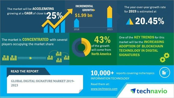Global Digital Signature Software market size
