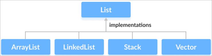Java-list-interface
