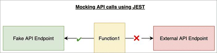 Mocking External API calls using Jest