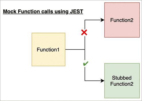 Mocking Functions using Jest