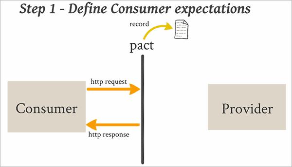 Define Consumer Expectations