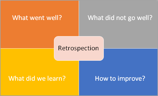 Retrospection after every Sprint