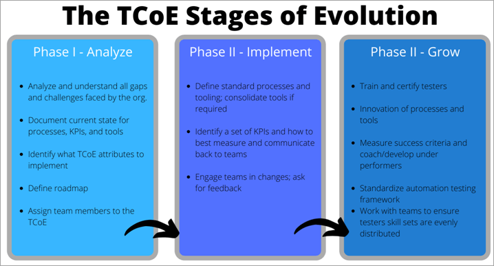 TCoE Stages of Evolution