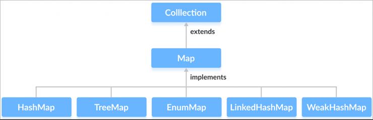 java-map-implementation