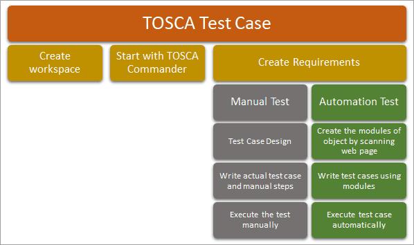 TOSCAtestcase