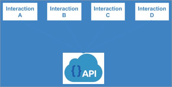 Consumer Test in JavaScript