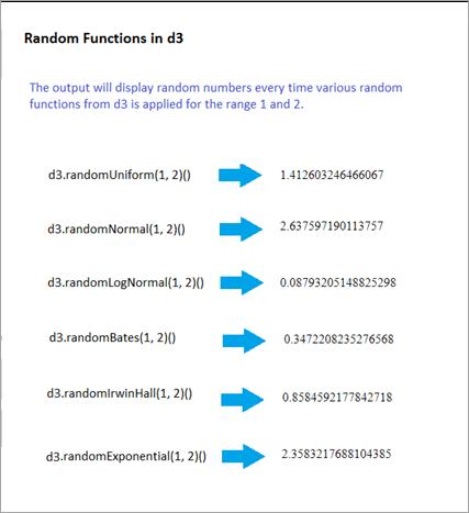Random Functions in d3