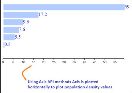d3 Axis methods