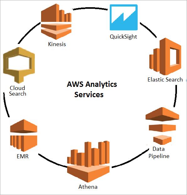 AWS analytics Services