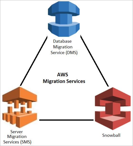 AWS migration services
