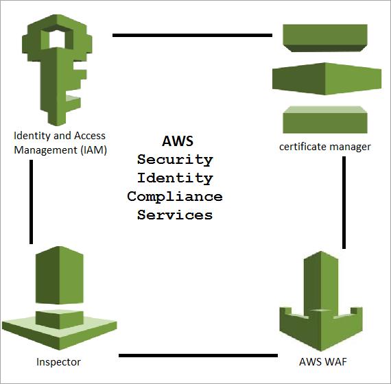 AWS security identity compliances