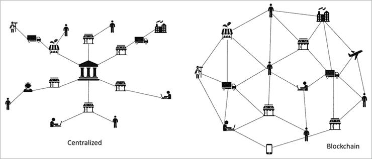 Centralized network (non-blockchain)