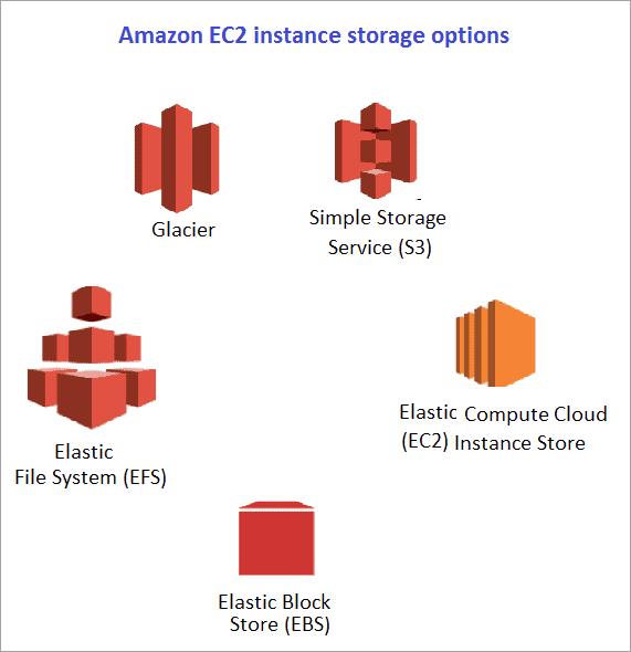 EC2 Storage options