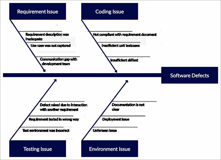 FIshbone_softwareDefect