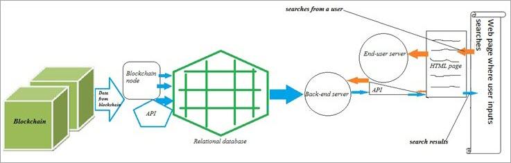 Base de données relationnelle