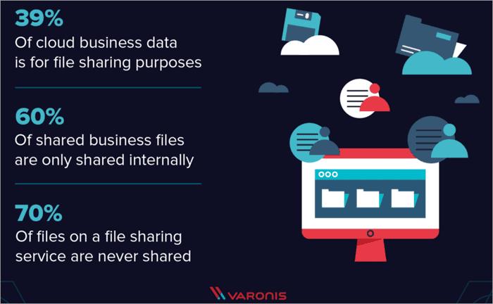 file-sharing stats