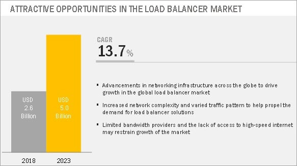 LoadBalancer growth rate