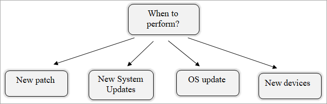 When To Perform Infrastructure Testing
