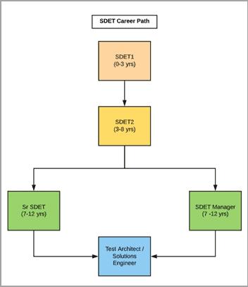 SDET Career Path 1