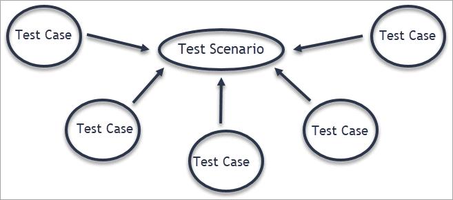 Test Scenarios and test cases