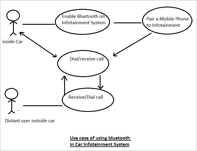UseCase of using bluetooth