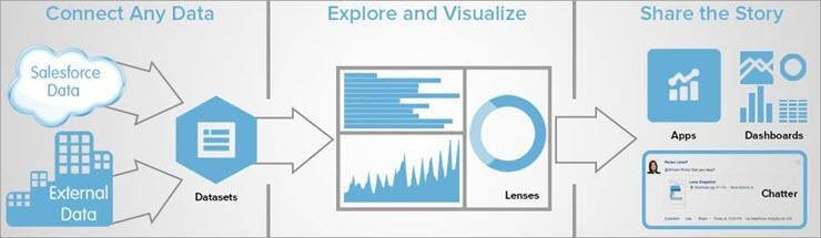 Customizable analytics applications