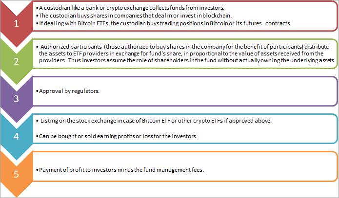 Blockchain ETF Tutorial 6