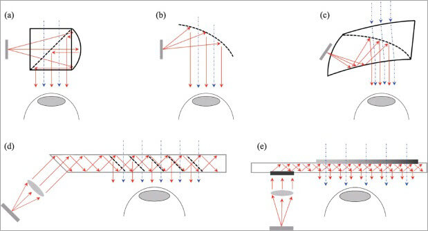 configurations of AR glasses