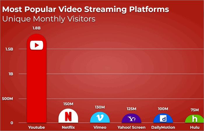 popularity of YouTube