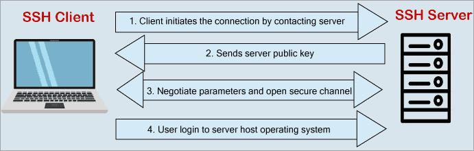 ssh communication-session
