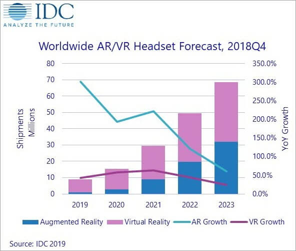 AR VR headset sales forecast by IDC