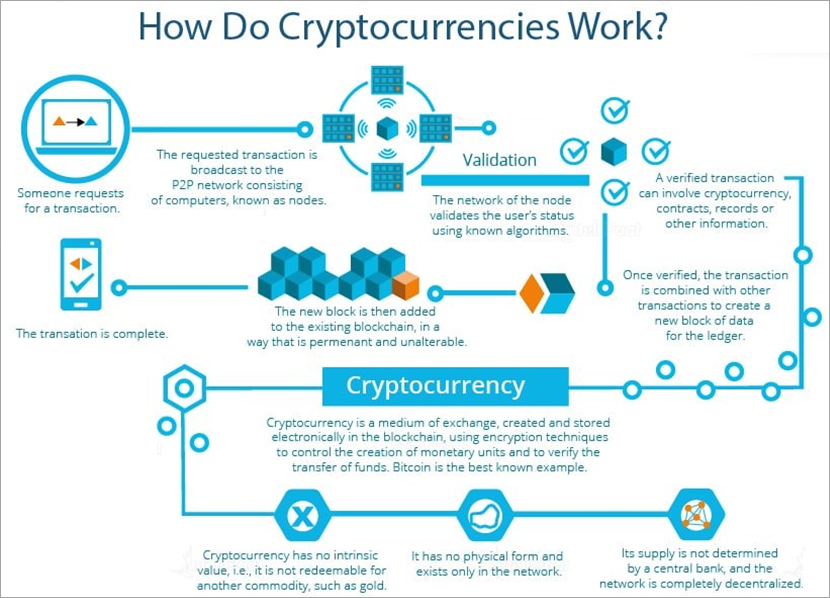 How Do Bitcoin And Cryptocurrencies Work
