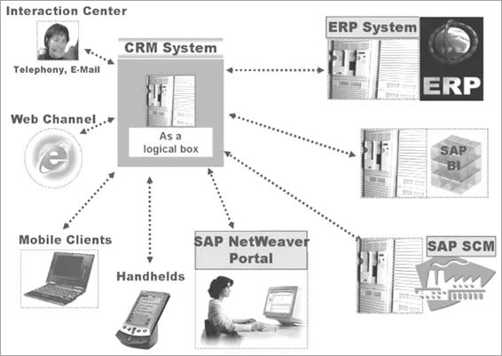 SAP CRM server components