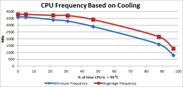 CPU Frequency chart
