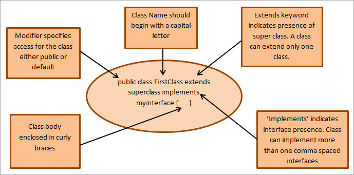 Object & Class - Components