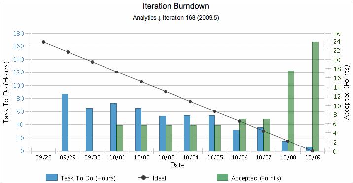 Rally_Burndown chart
