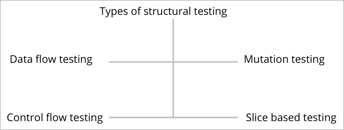 Structural Testing Types